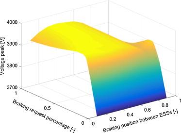 Energetic optimization of regenerative braking for high