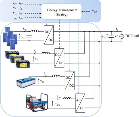 Energy Management Of Dc Microgrid Based On Photovoltaic Combined