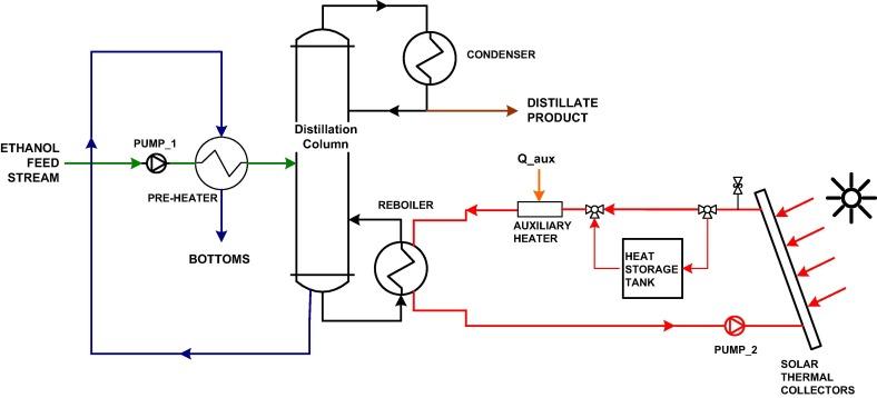 distillation of ethanol