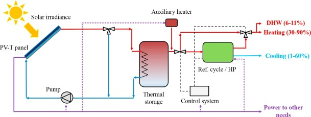 Hybrid photovoltaic-thermal solar systems for combined