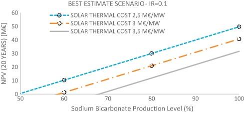 Carbon capture and utilization for sodium bicarbonate