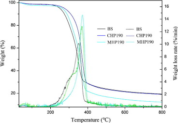 Comparative study on microwave and conventional hydrothermal ...