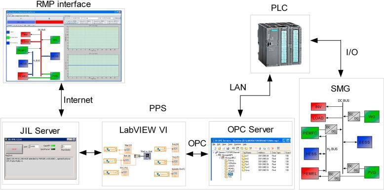 Novel remote monitoring platform for RES-hydrogen based