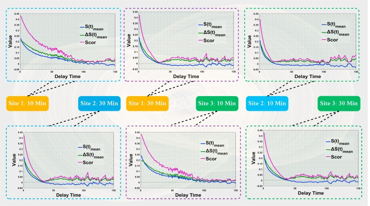 Uncertainty modeling for chaotic time series based on