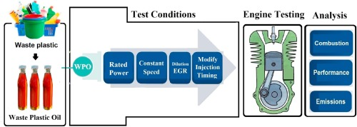 Combined influence of injection timing and EGR on combustion