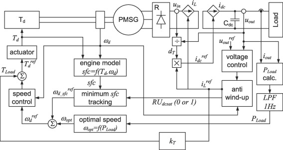Speed control with incremental algorithm of minimum fuel