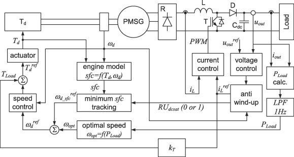Speed control with incremental algorithm of minimum fuel