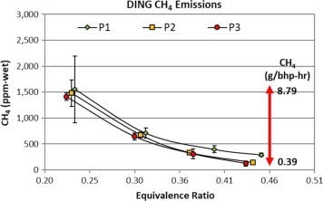 Performance and emissions of a compression-ignition direct