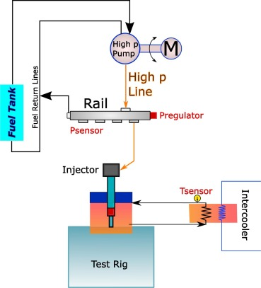 Rate of injection modelling for gasoline direct injectors
