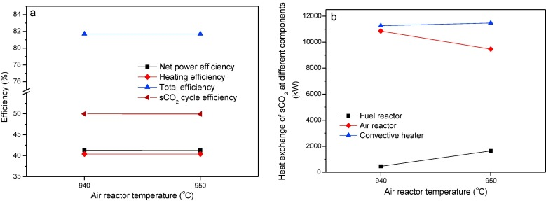 Integration of chemical looping combustion and supercritical CO2