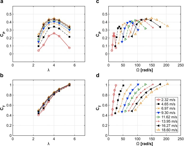 Characterization of aerodynamic performance of vertical axis