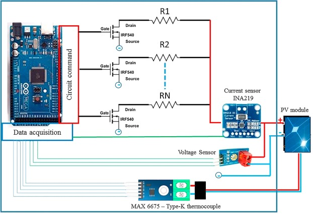 Design and implementation of a photovoltaic I-V curve tracer