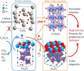 Hydrogen production from cellulose catalytic gasification on CeO2