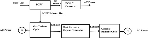 Comparative study of combined solid oxide fuel cell-gas