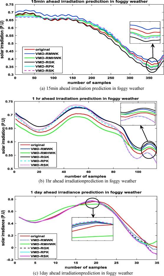 Variational mode decomposition based low rank robust kernel
