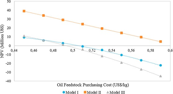 Techno-economic feasibility of producing biodiesel from