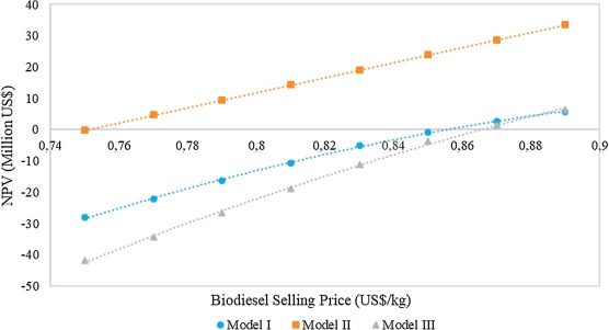 Techno-economic feasibility of producing biodiesel from acidic oil