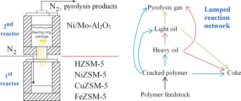 Kinetic identification of plastic waste pyrolysis on zeolite