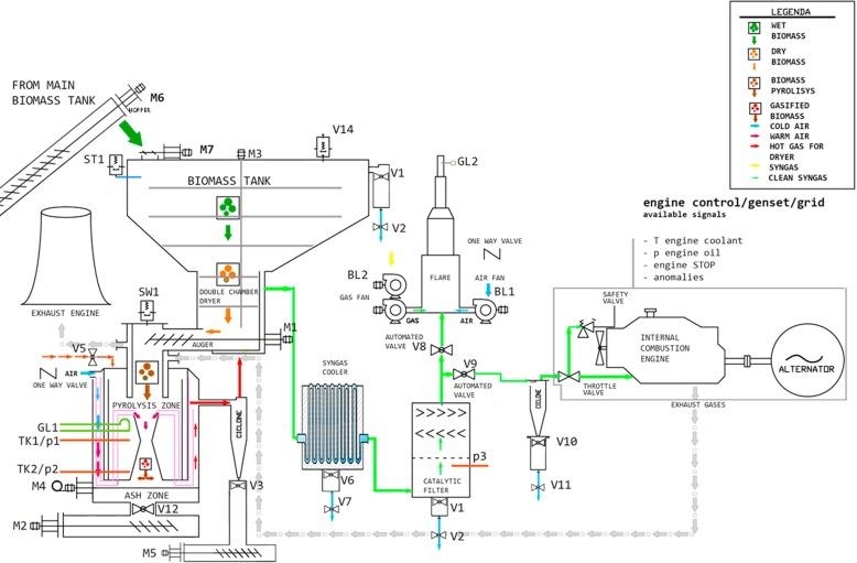 Performance Analysis Of A Biomass Powered Microcogeneration System Rhsciencedirect: 2005 Honda Cr V M Air Flow Sensor Schematic At Gmaili.net