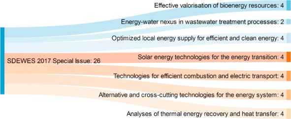 Advancements in sustainable development of energy, water and