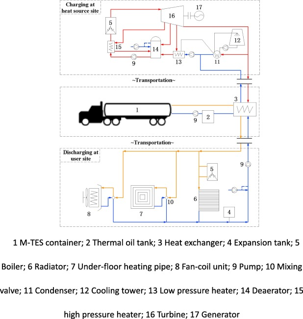 Mobilized thermal energy storage: Materials, containers and ... on