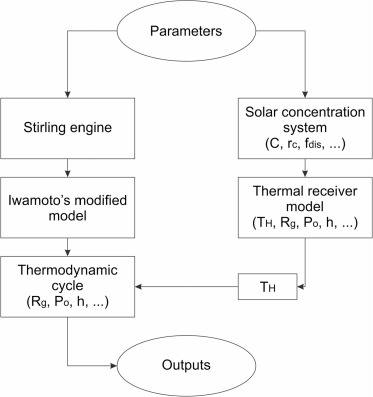 Modelling, simulation and thermal analysis of a solar dish/Stirling