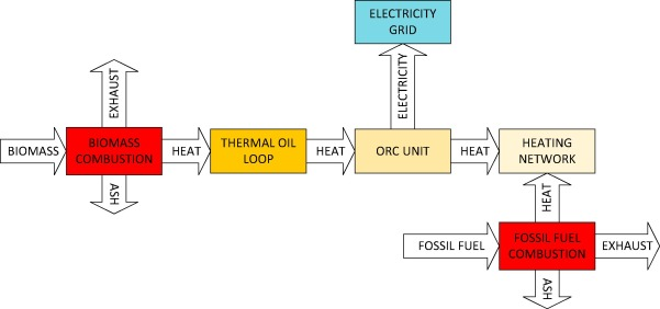 Operational experiences of municipal heating plants with