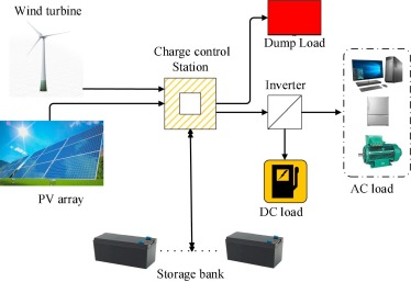 Integrated sizing of hybrid PV-wind-battery system for