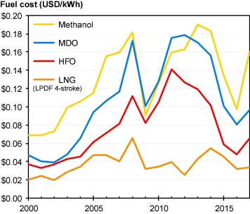 How to decarbonise international shipping: Options for fuels