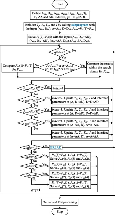 Comprehensive modeling for geometric optimization of a