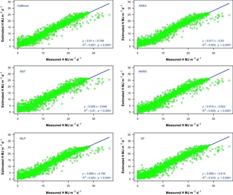 Potential of kernel-based nonlinear extension of Arps