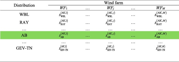 Determining suitable region wind speed probability distribution