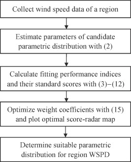 Determining suitable region wind speed probability
