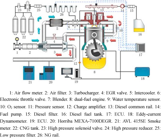 Experimental and numerical study of multiple injection effects on