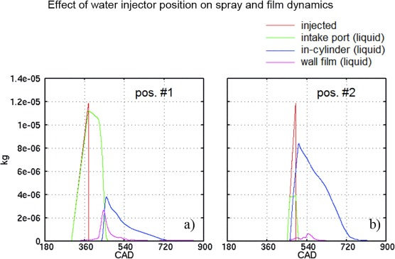 A review of water injection applied on the internal combustion