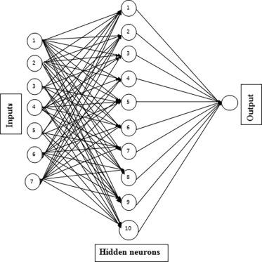 Development Of An Artificial Neural Network Based Virtual Sensing