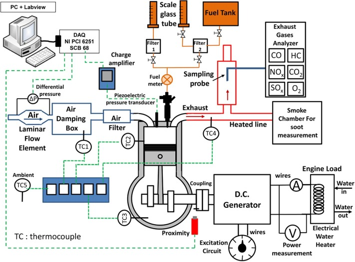 Combustion, performance and emission analysis of sel ... on
