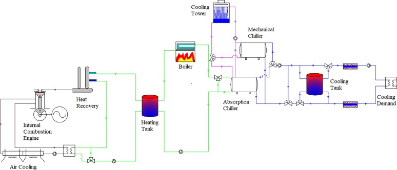 Modeling and simulation of cogeneration systems for ... on