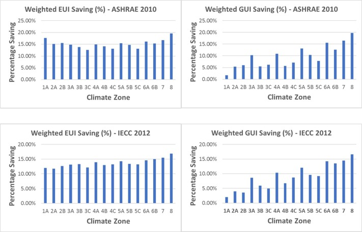 Nationwide Savings Analysis Of Energy Conservation Measures