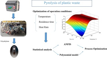 Optimization of the pyrolysis process of a plastic waste to