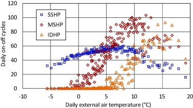 On-off cycling losses of reversible air-to-water heat pump systems