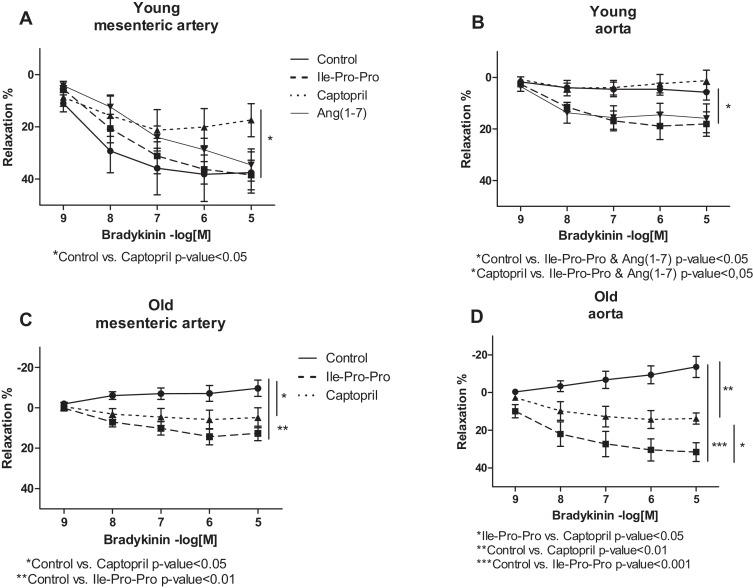 Bradykinin –induced vasodilatation: Role of age, ACE1-inhibitory ...
