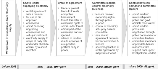The production of space in the negotiation of water and electricity