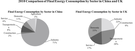 The role of the construction industry in China's sustainable