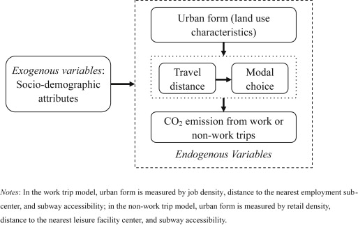 the impact of urban form on co2 emission from work and non work