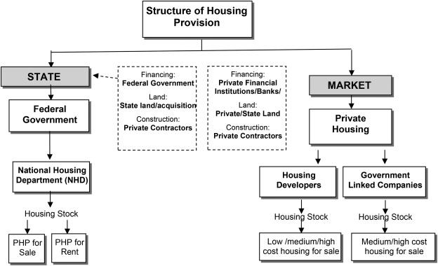 The housing provision system in Malaysia - ScienceDirect