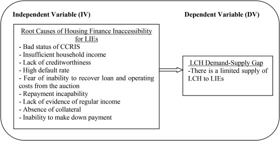 Housing finance inaccessibility for low-income earners in