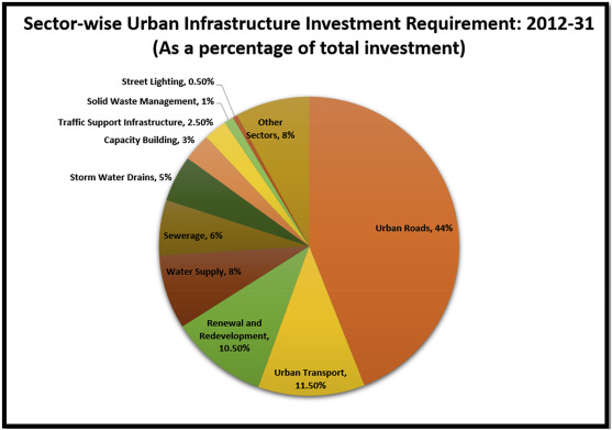 Assessing the state of physical infrastructure in