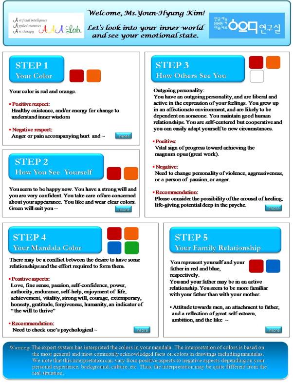 An Expert System For Interpretation Of Structured Mandala
