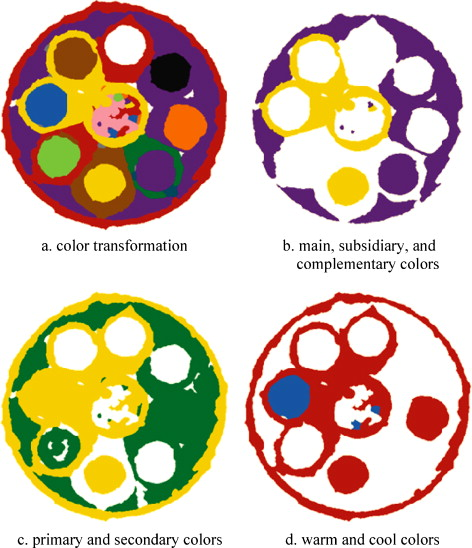 Example Of Color Analysis